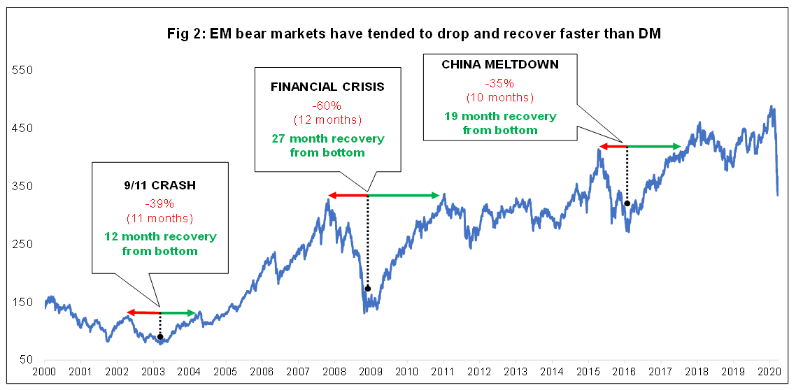 Fig. 2 EM market drops and recoveries.png