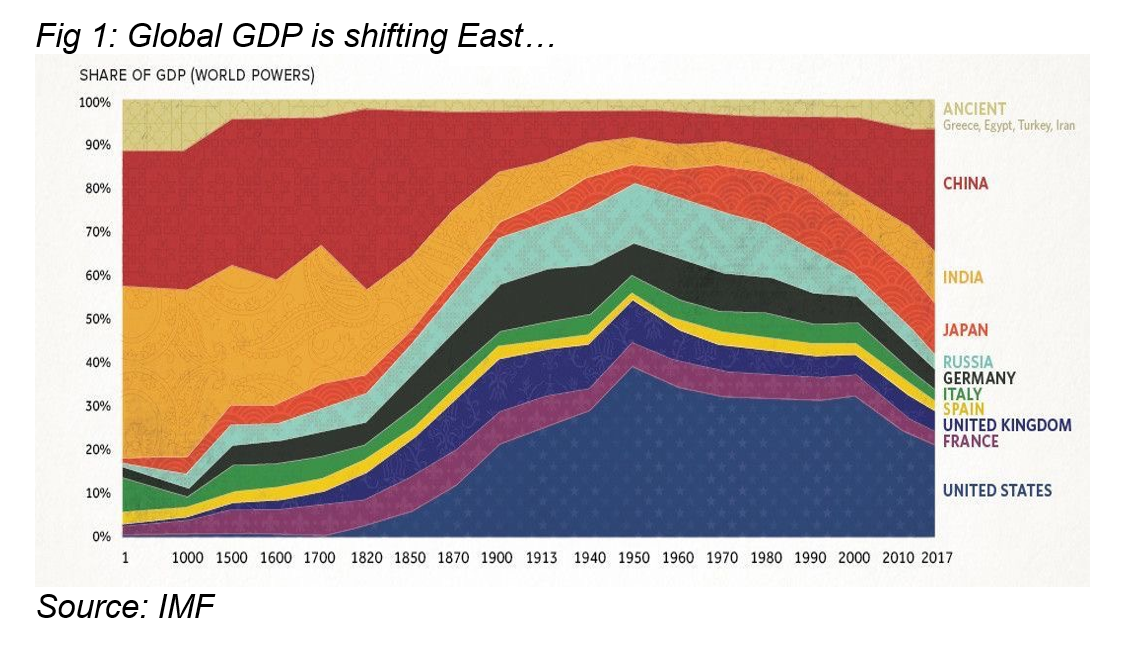 Global-GDP-share.PNG