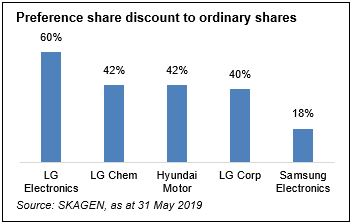 Pref share discount to ordinary shares.jpg